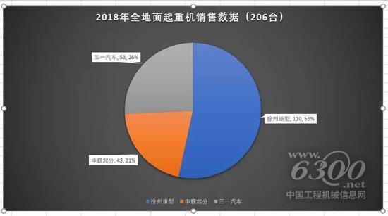 2018年度工程起重机机型销量分析