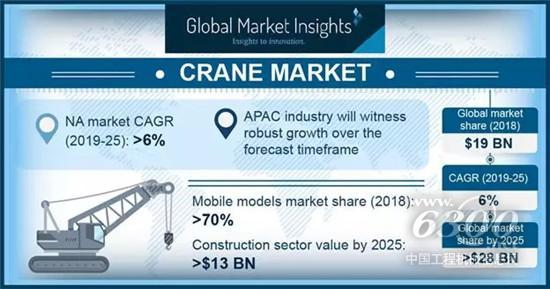 全球起重机市场规模将超过280亿美元