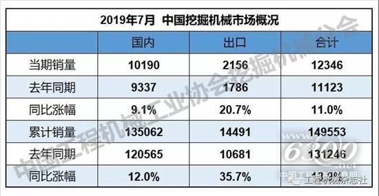 2019年1-7月yabo亚博下载械销量14.9万台