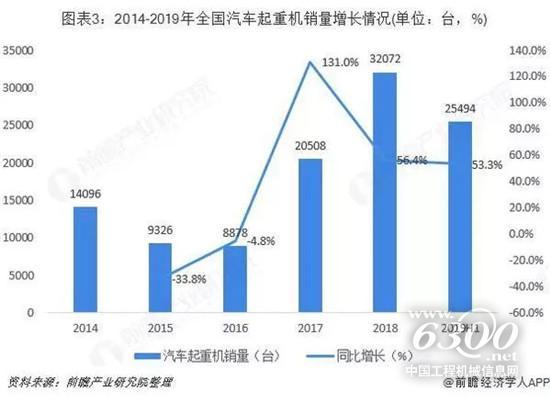2019年中国起重机行业市场规模与发展前景