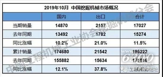 2019年1-10个月yabovip42销量19.6万台