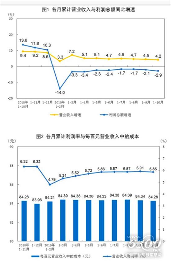 2019年1-10月份全国规模以上工业企业利润下降2.9%