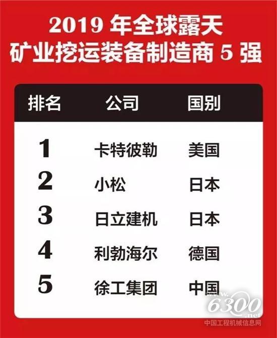 徐工入榜2019年全球露天矿业挖运制造商5强