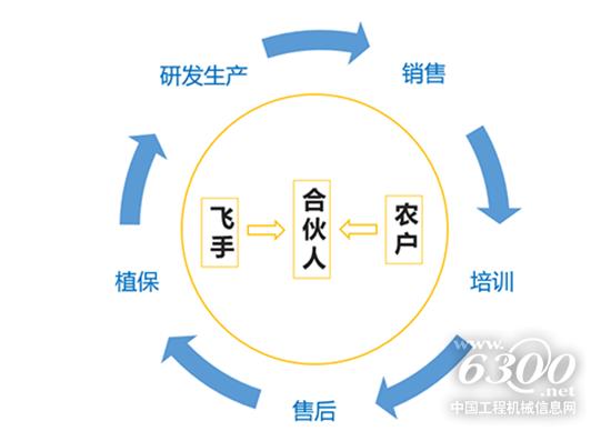 远牧深圳城市合伙人计划启动