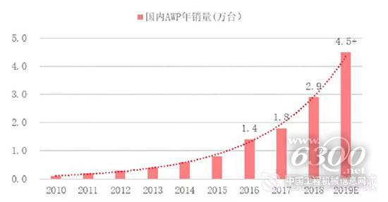 催化高空作业平台市场格局演化