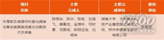 """大族激光荣获2019年度""""国家科学技术进步奖"""""""