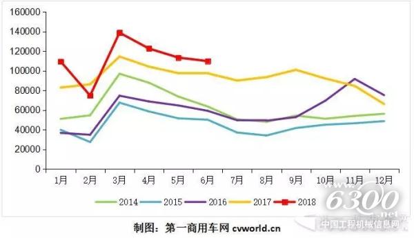 上海包裝機械6月重卡再破11萬輛第五次創新高 7月下滑幾成定局