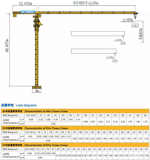 恒天九五qtz5710平头塔式起重机 > 参数  技术参数 性能特点 结构特点