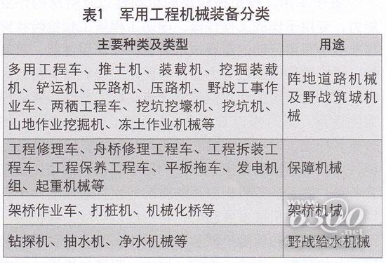 军用工程机械分类标准现状与发展分析